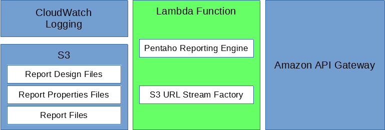 Quick Reporting From the Cloud With Lambda and Pentaho